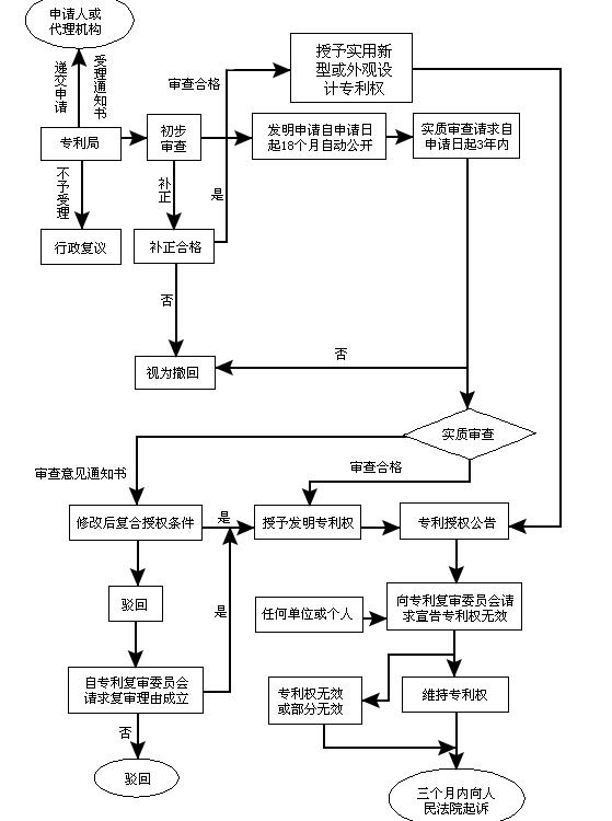 專利申請流程圖